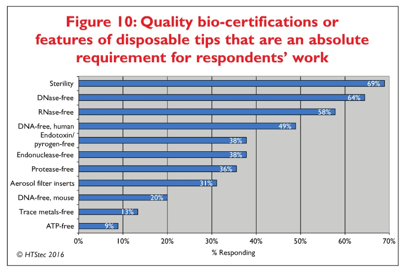Figure 10 Quality bio-certifications or features of disposable tips that are an absolute requirement for respondents' work