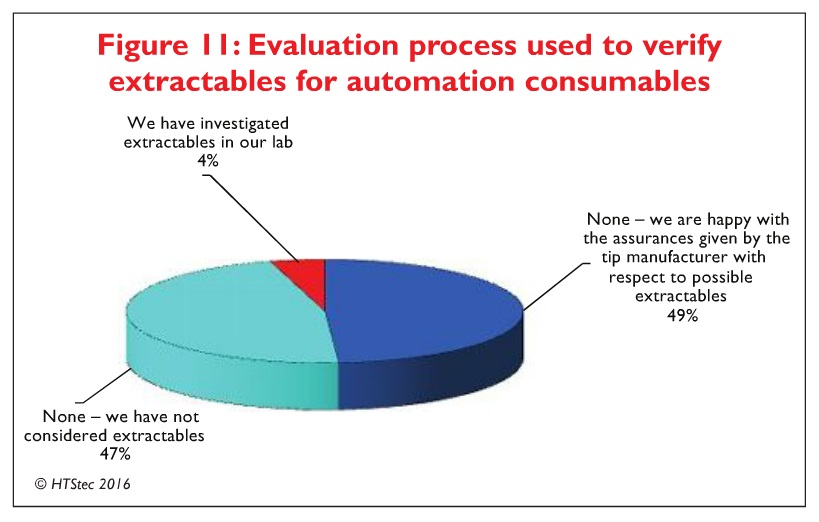 Figure 11 Evaluation process used to verify extractables for automation consumables