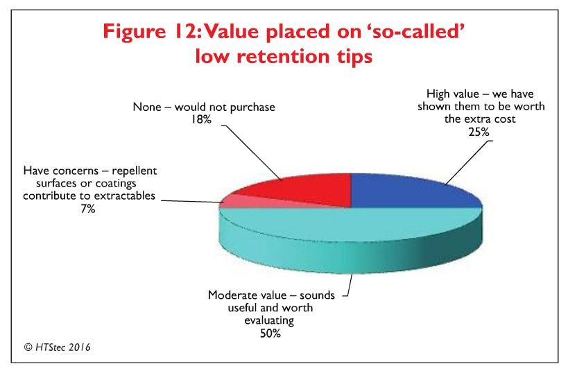 Figure 12 Value placed on 'so-called' low retention tips