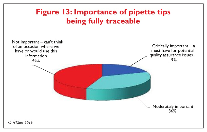 Figure 13 Importance of pipette tips being fully traceable