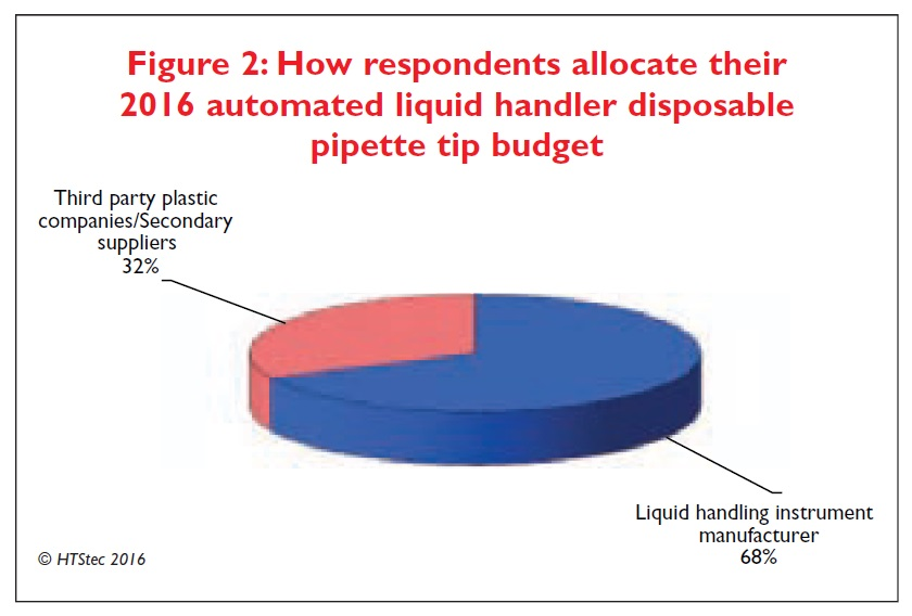 Figure 2 How respondents allocate their 2016 automated liquid handler disposable pipette tip budget