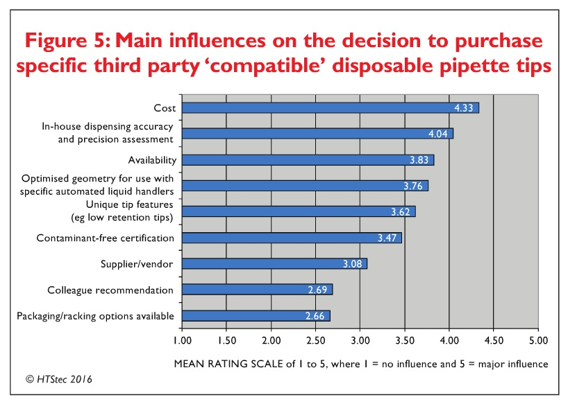 Figure 5 Main influences on the decision to purchase specific third part 'compatible' disposable pipette tips