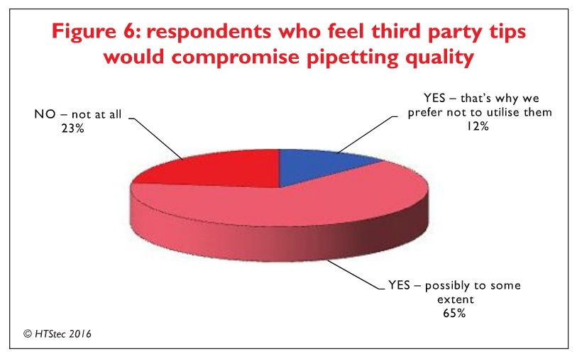 Figure 6 Respondents who feel third party tips would compromise pipetting quality