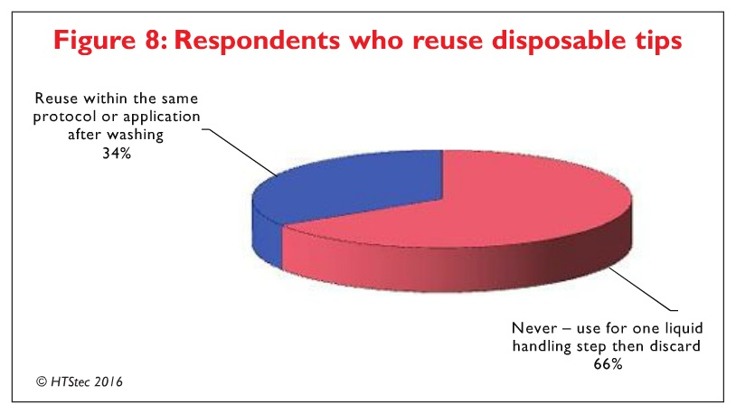 Figure 8 Respondents who reuse disposable tips