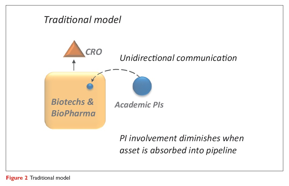 Figure 2 The traditional drug discovery alliance model