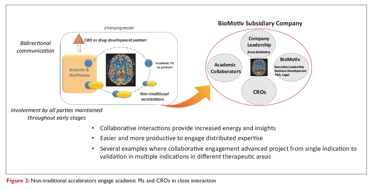 Figure 3 Non-traditional accelerators engage academic PIs and CROs in close interaction