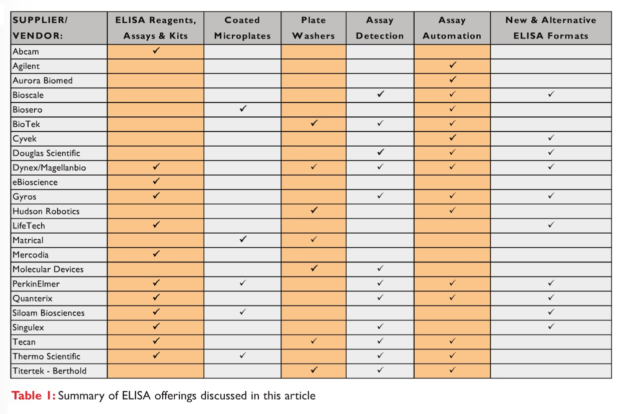 Table 1 Summary of ELISA offerings discussed in this article