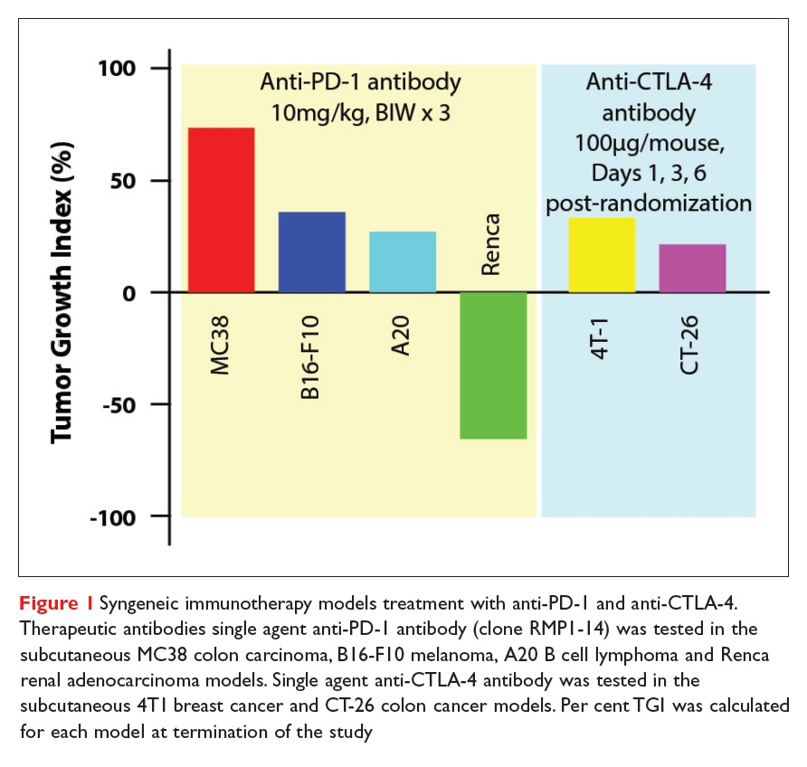 Figure 1 Syngeneic immunotherapy models treatment with anti-PD-1 and anti-CLTA-4
