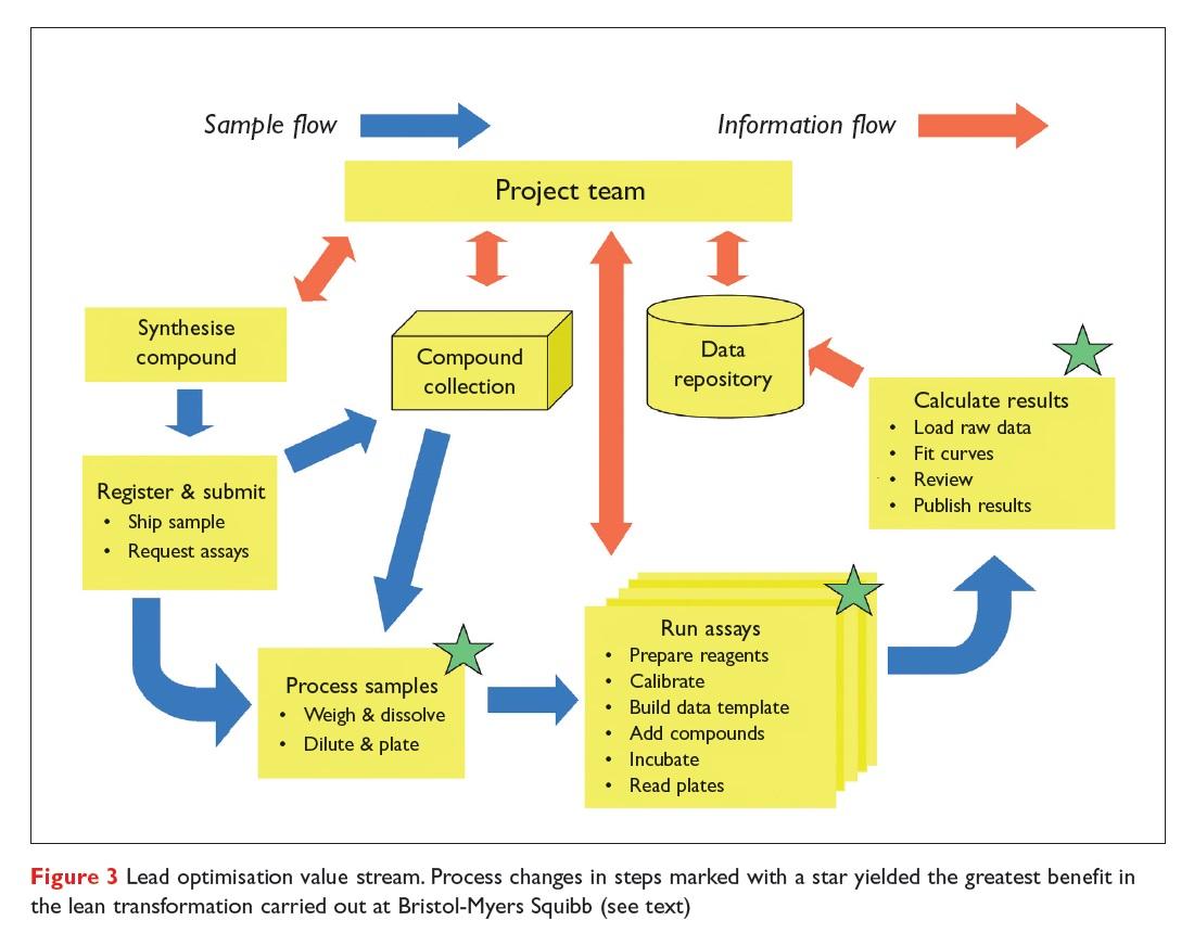 Figure 3 Lead optimisation value stream