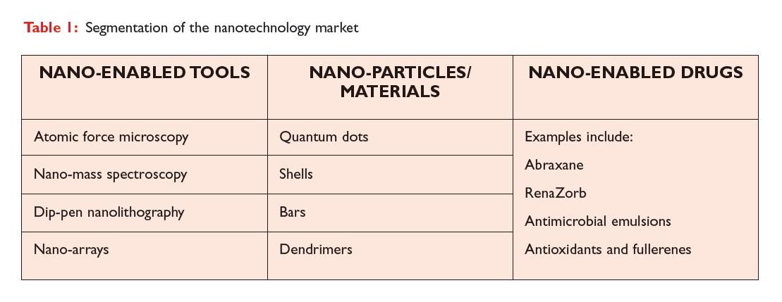Table 1 Segmentation of the nanotechnoloy market
