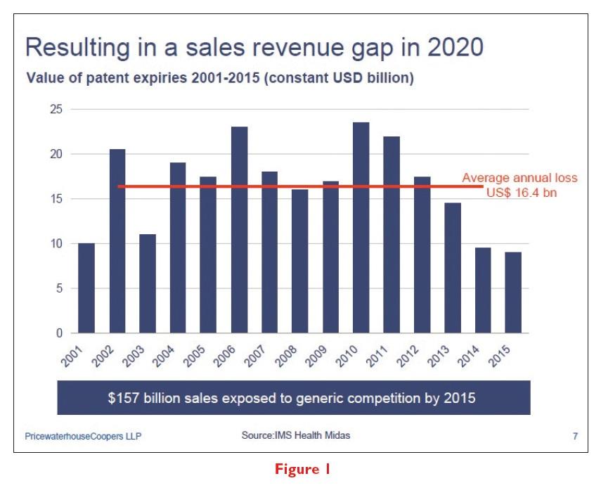 Figure 1 Sales Revenue Gap patent value graph