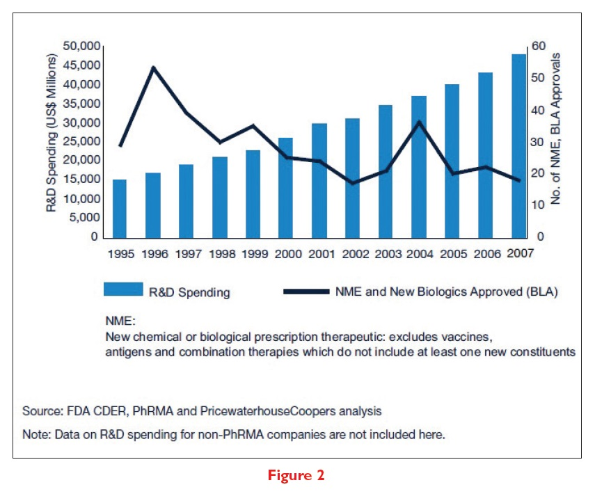 Figure 2 R&D spending in millions and number of NME, BLA Approvals Graph