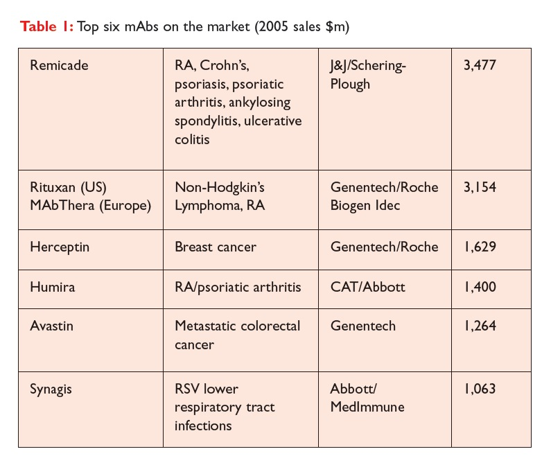 Table 1 Top six mAbs on the market (2005 sales $m)