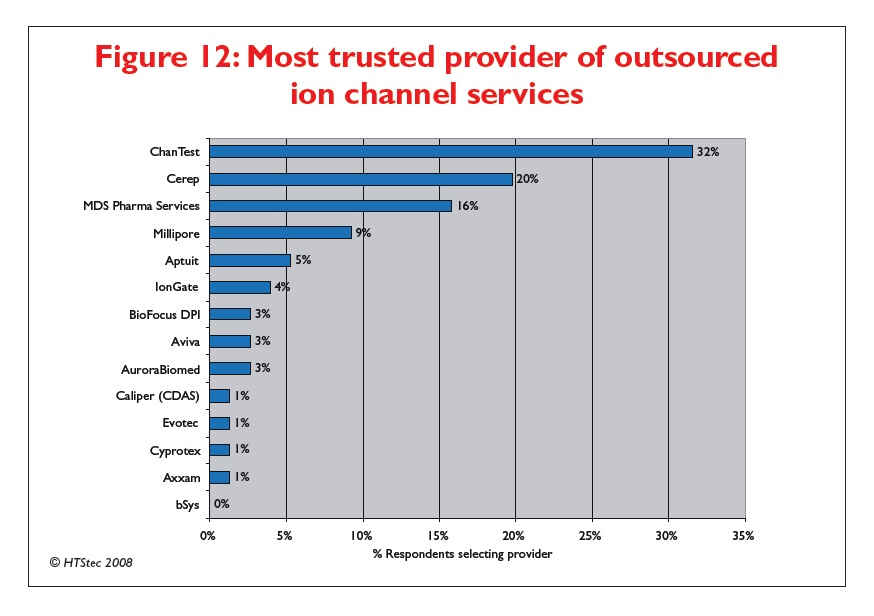 Figure 12 Most trusted provider of outsourced ion channel services