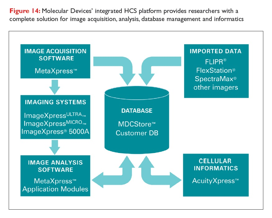 Figure 14 Molecular Devices' integrated HCS platform