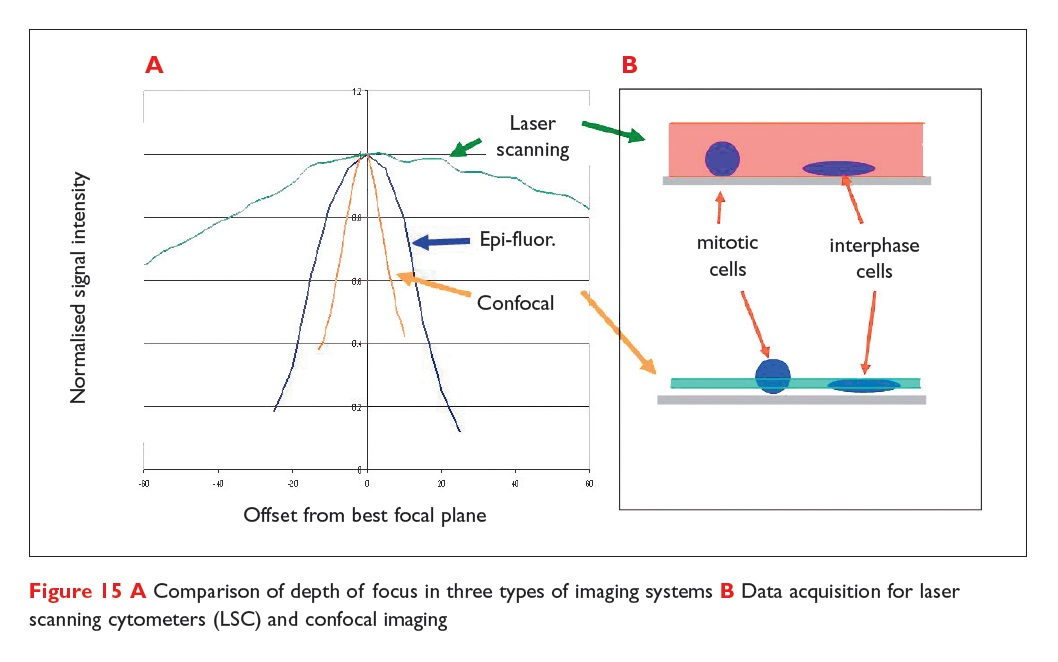 Figure 15 Comparison of depth of focus in 3 types of imaging systems, and B Data acquisition for laser scanning cytometers (LSC) and confocal imaging