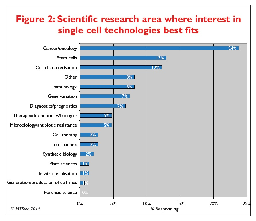 Figure 2 Scientific research area where interest in single cell technologies best fits