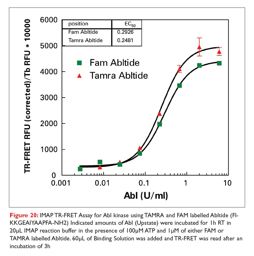 Figure 20 IMAP TR-FRET assay for Abl kinase using TAMRA and FAM labelled abltide