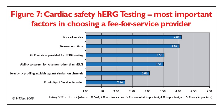 Figure 7 Cardiac safety hERG Testing - most important factors in choosing a fee-for-service provider