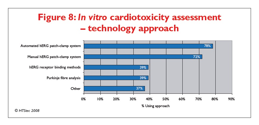 Figure 8 In vitro cardiotoxicity assessment - technology approach
