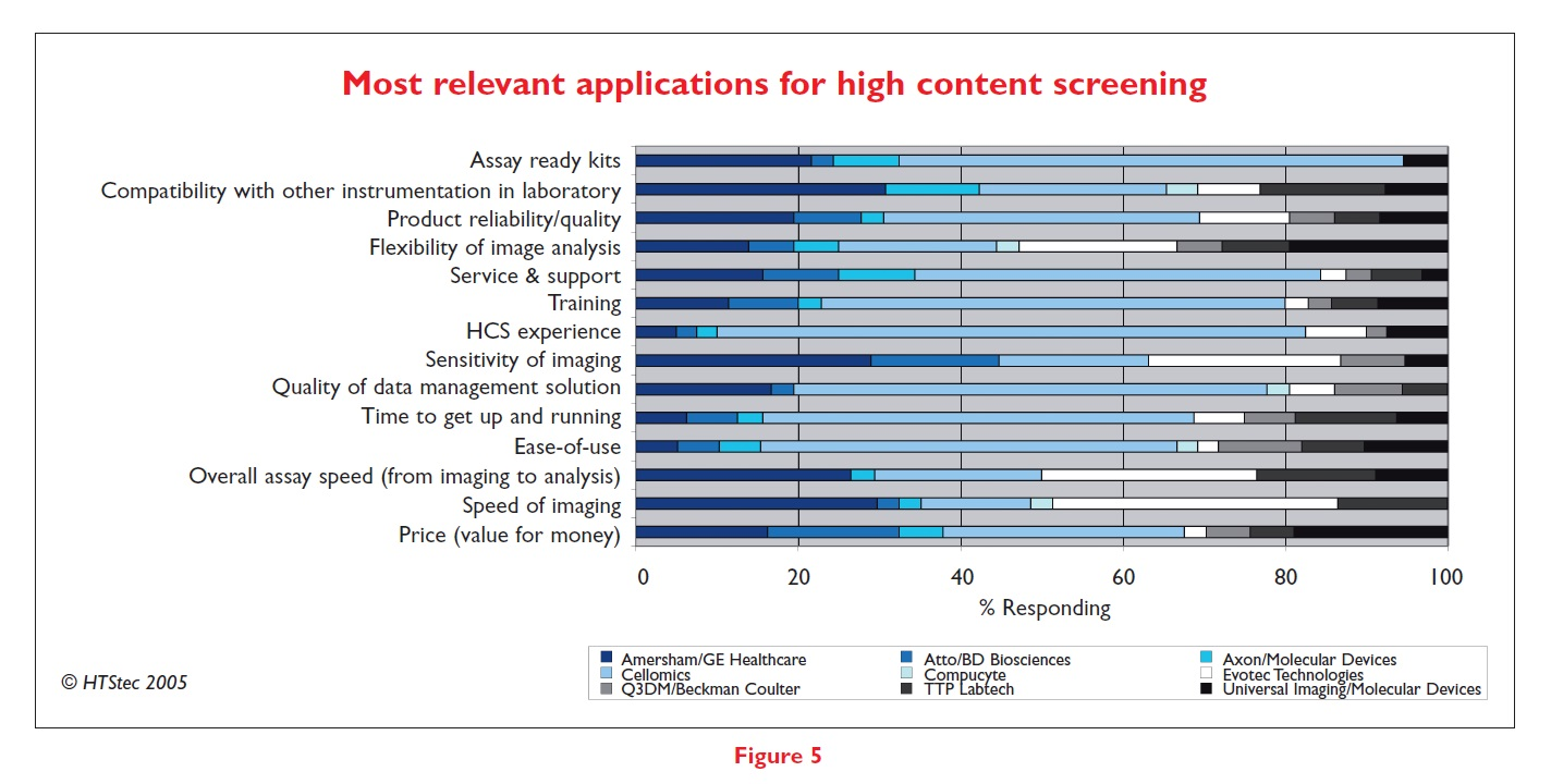 Figure 5 Most relevant applications for high content screening graph, percentage responding