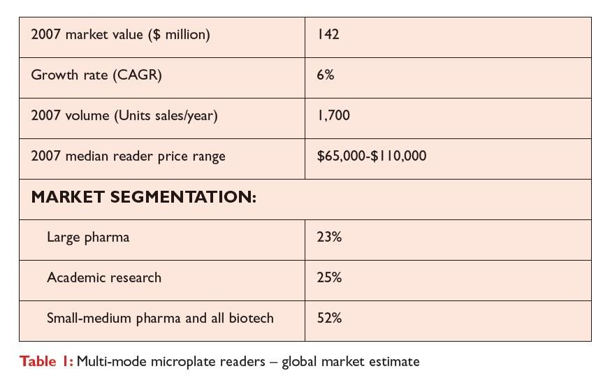 Table 1 Multi-mode microplate readers - global market estimate