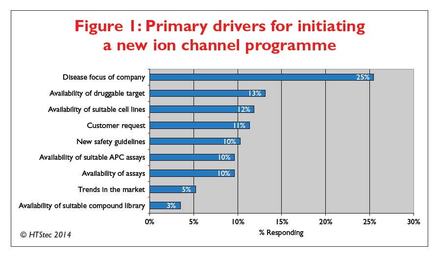 Figure 1 Primary drivers for initiating a new ion channel programme