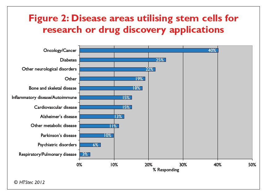 Figure 2 Disease areas utilising stem cells for research or drug discovery applications