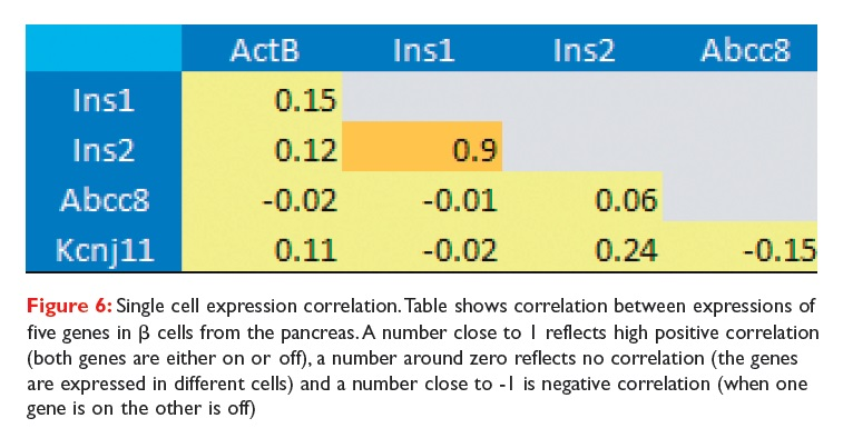 Figure 6 Single cell expression correlation table
