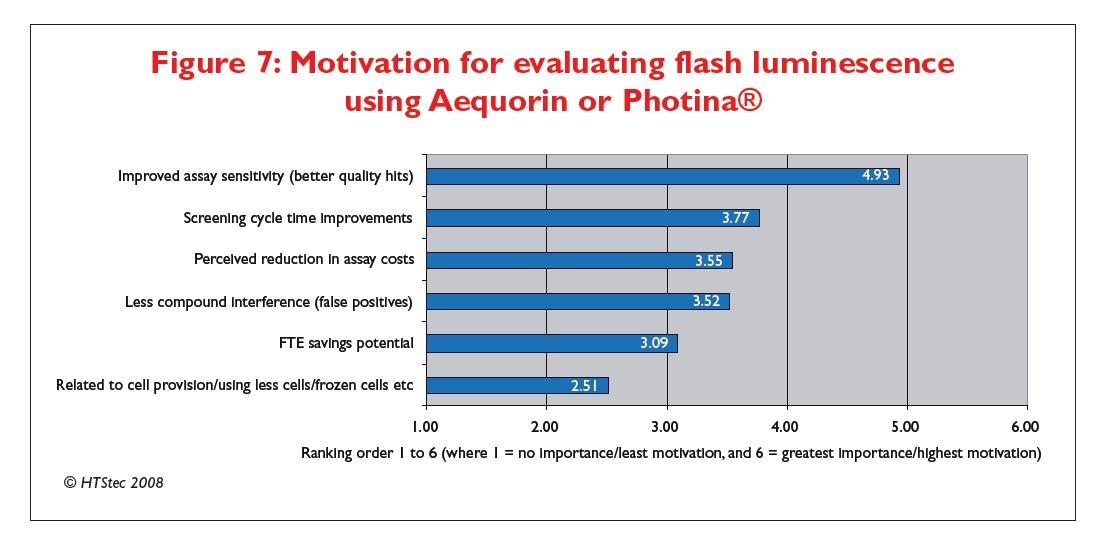 Figure 7 Motivation for evaluating flash luminescence using Aequorin or Photina