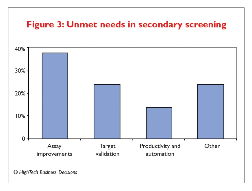 Figure 3 Unmet needs in secondary screening