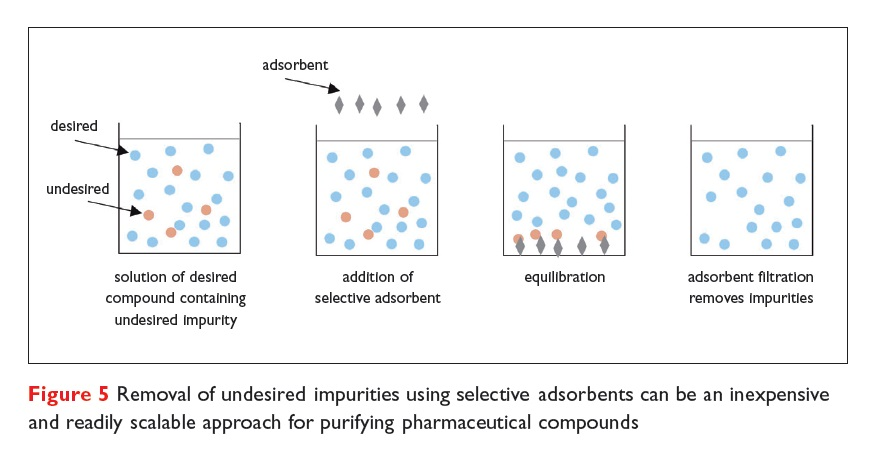 Figure 5 Removal of undersired impurities using selective absorbents can be an inexpensive and readily scalable approach