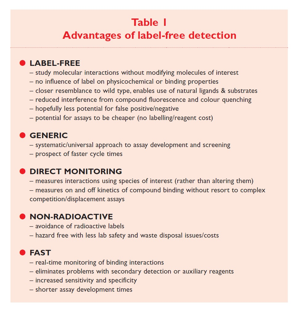 Table 1 Advantages of label-free detection