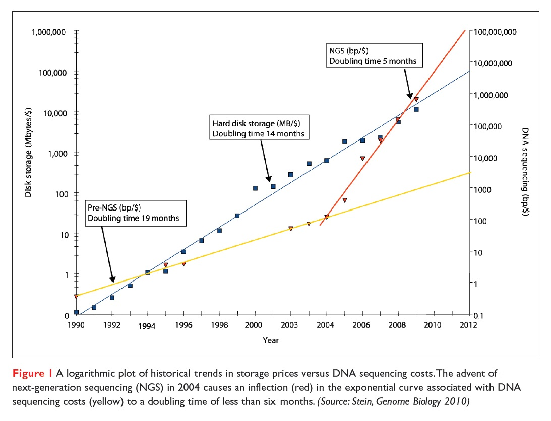 Figure 1 A logarithmic plot of historical trends in storage prices versus DNA sequencing costs