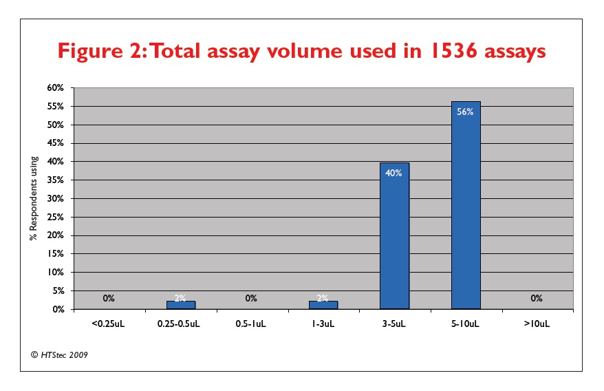 Figure 2 Total assay volume used in 1536 assays