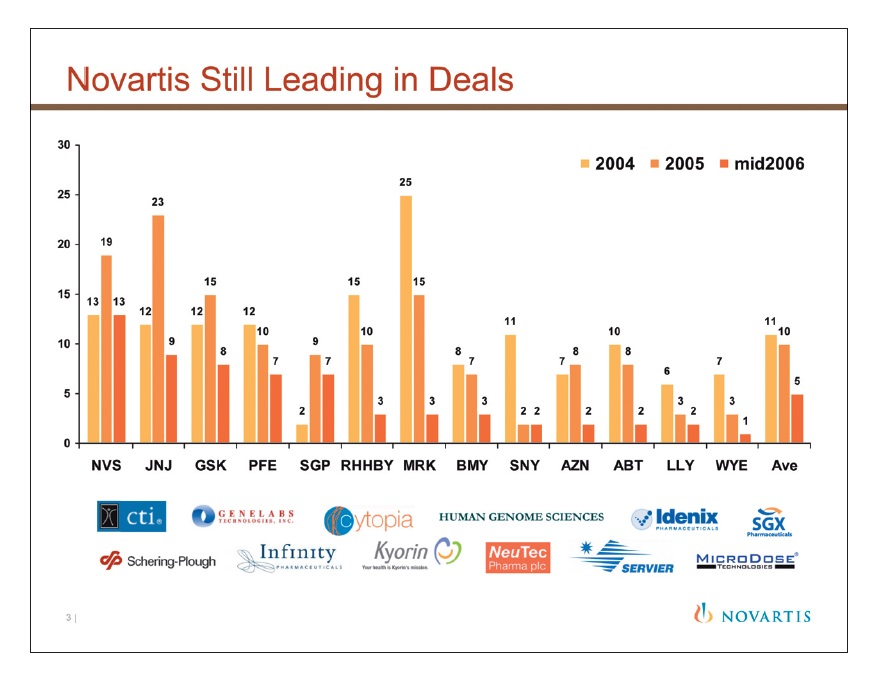 Figure 3 Novartis still leading in Deals