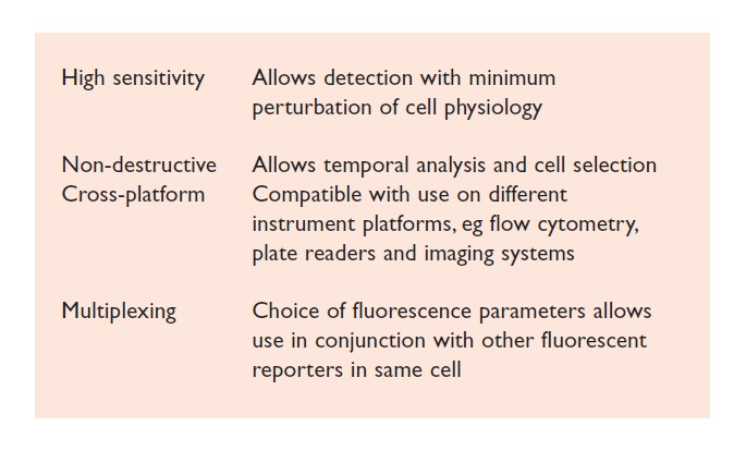 Excerpt 1 High sensitivity, non-destructive cross-platform, and multiplexing