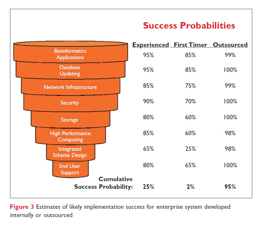 Figure 3 Estimates of likely implementation success for eenterprise system developed internally or outsourced