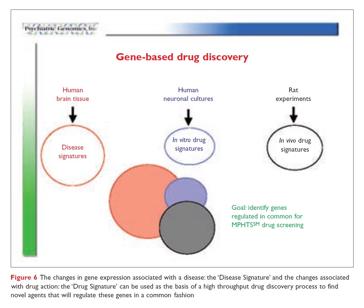 Figure 6 Gene-based drug discovery
