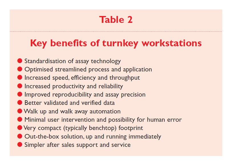 Table 2 Key benefits of turnkey workstations