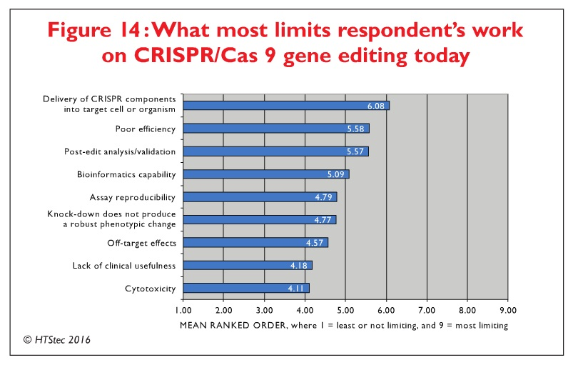 Figure 14 What most limits repondent's work on CRISPIR/Cas9 gene editing today