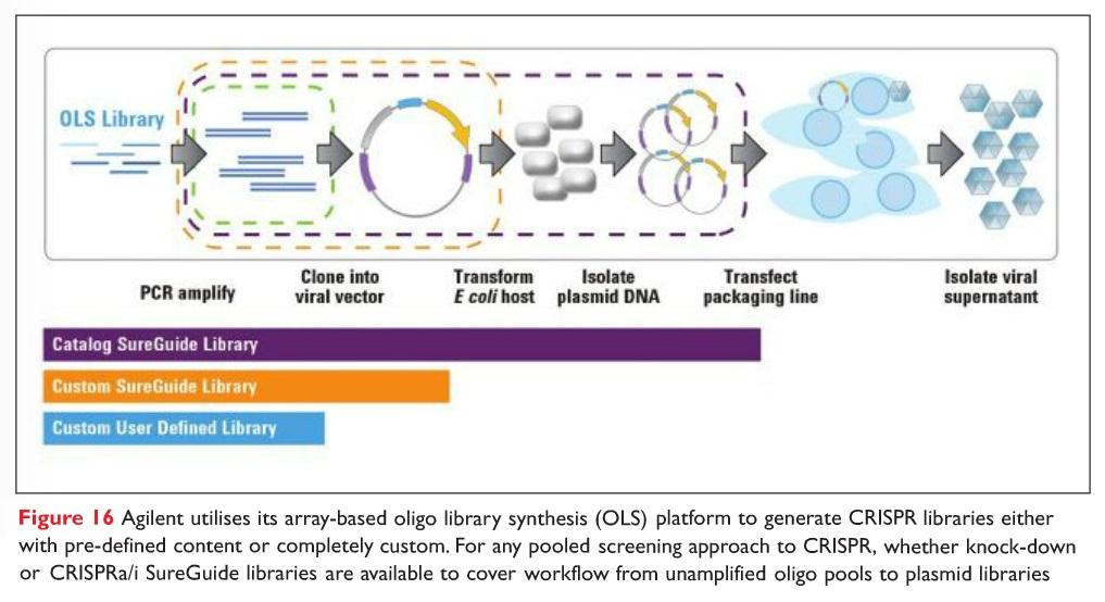 Figure 16 Agilent and it's array-based oligo library synthesis (OLS) platform