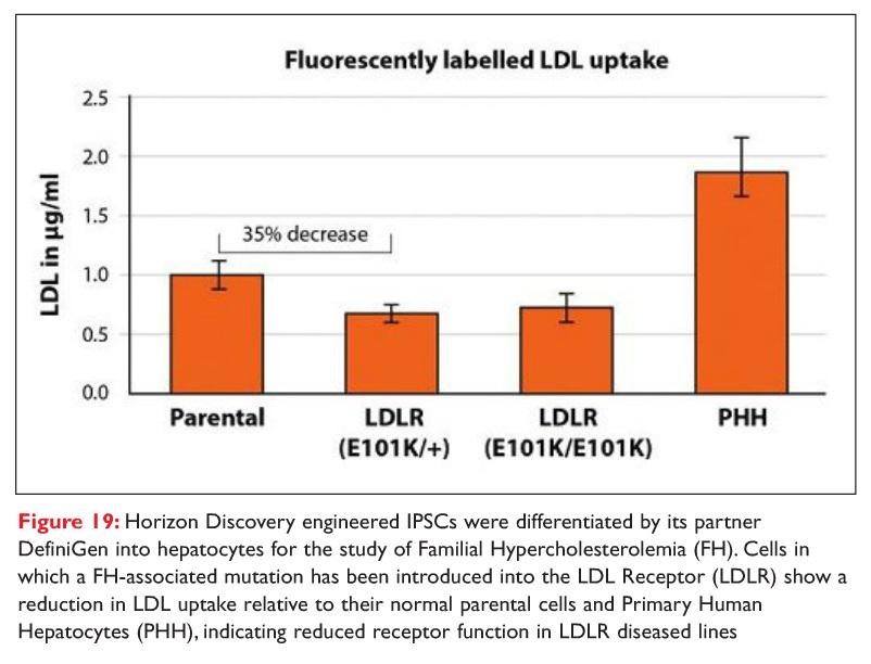 Figure 19 Horizon Discovery engineered IPSCs graph
