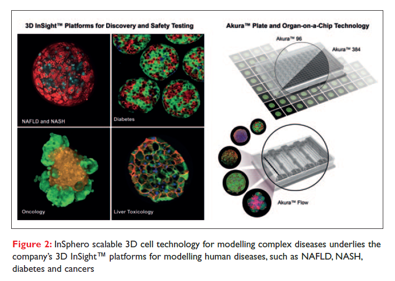 Figure 2 InSphero scalable 3D cell technology for modelling complex diseases