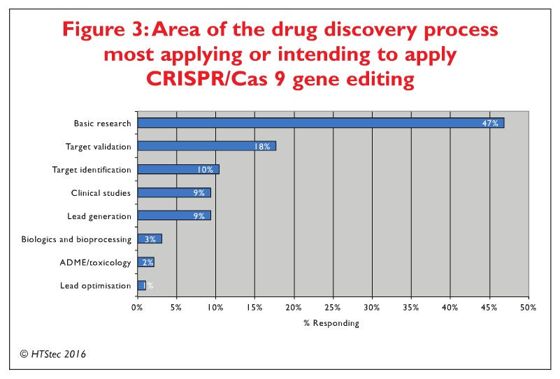 Figure 3 Area of the drug discovery process most applying or intending to apply CRISPR/Cas9 gene editing