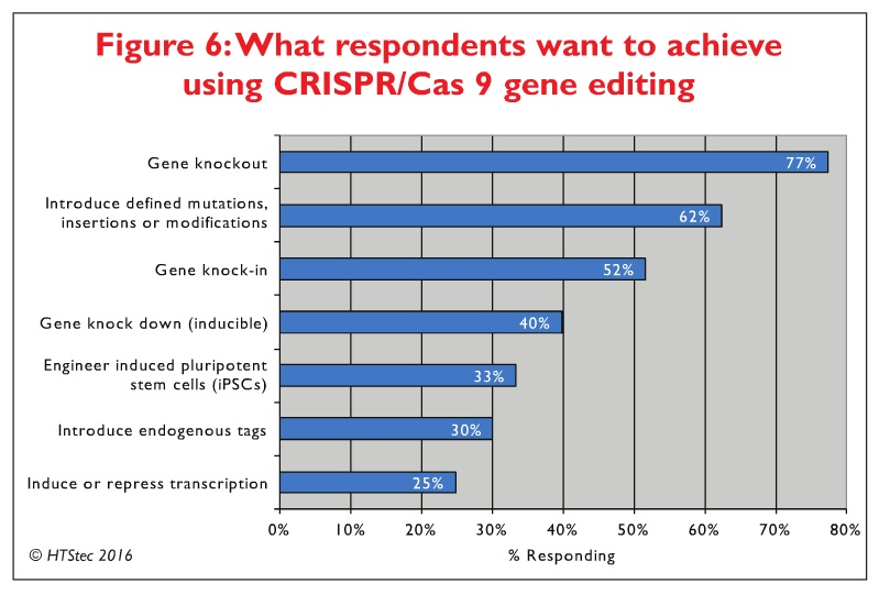 Figure 6 What respondents want to achieve using CRISPR/Cas9 gene editing