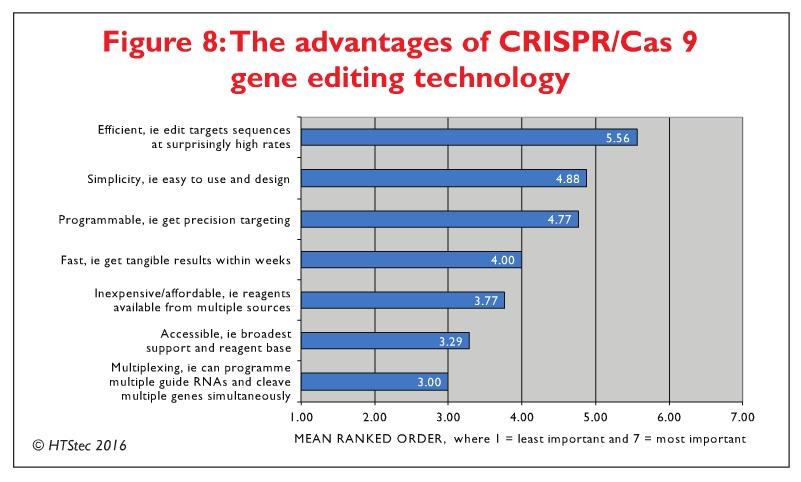 Figure 8 The advantages of CRISPR/Cas9 gene editing technology