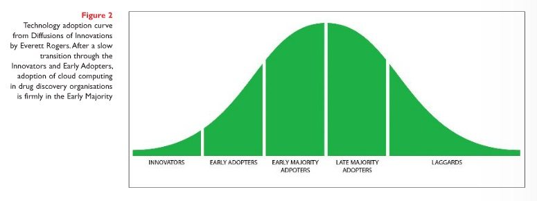 Technology adoption curve from Diffusions of Innovations by Everett Rogers