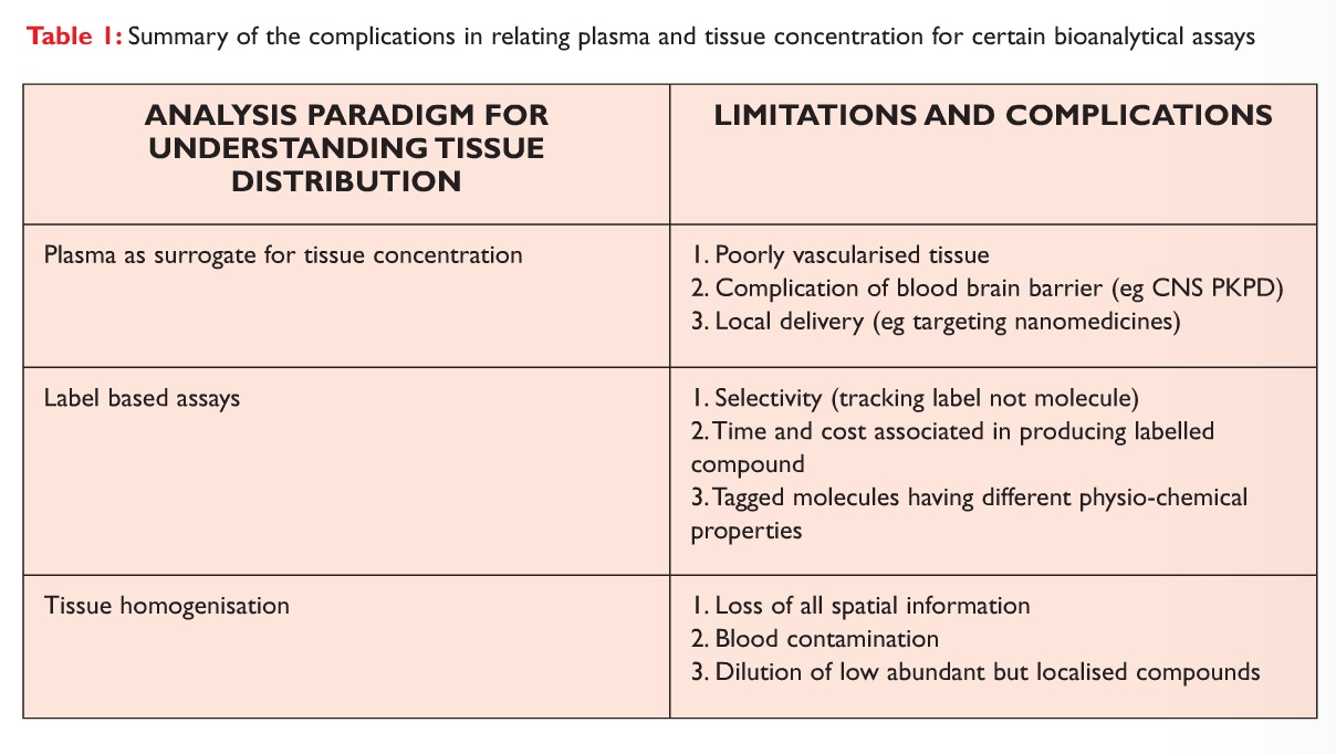 Table 1 Summary of the complications in relating plasma and tissue concentration for certain bioanalytical assays