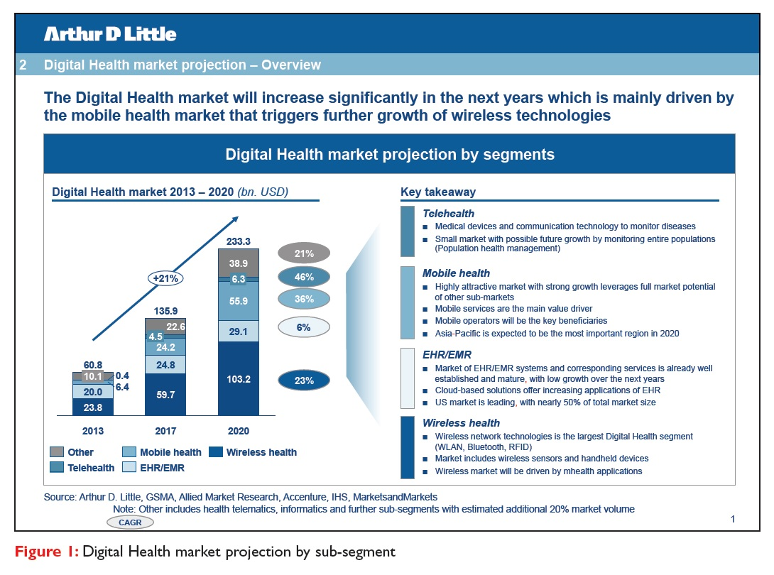 Figure 1 Digital Health market projection by sub-segment